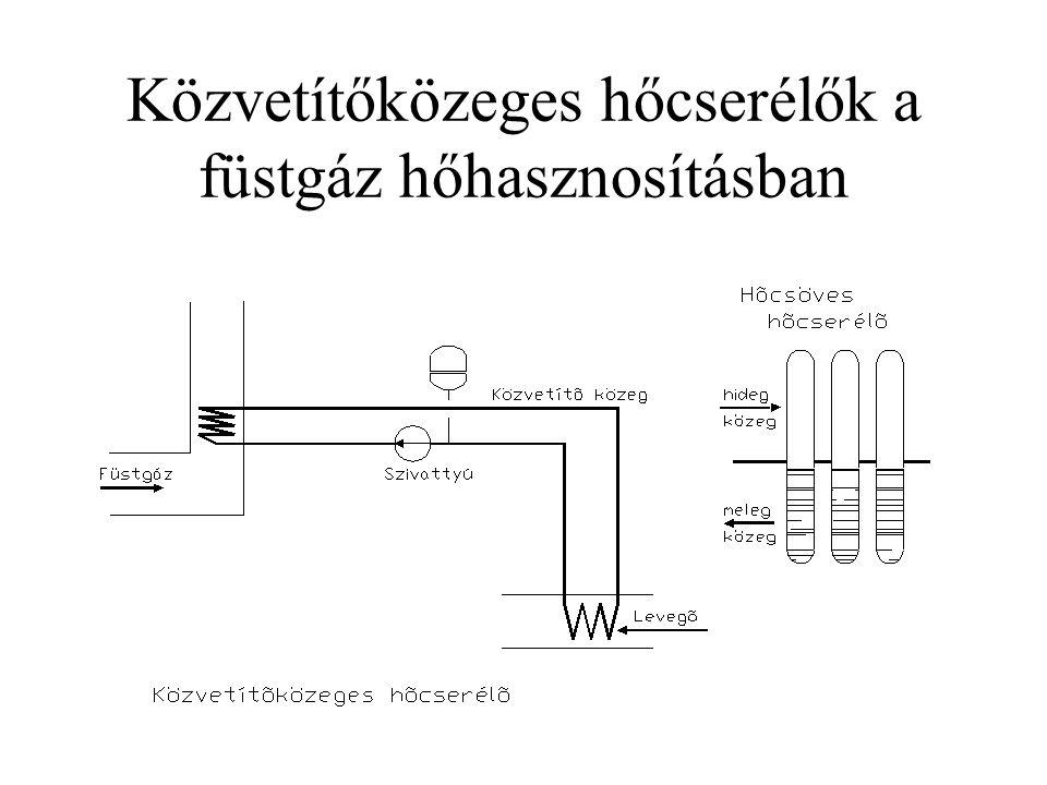 Közvetítőközeges hőcserélők a füstgáz hőhasznosításban