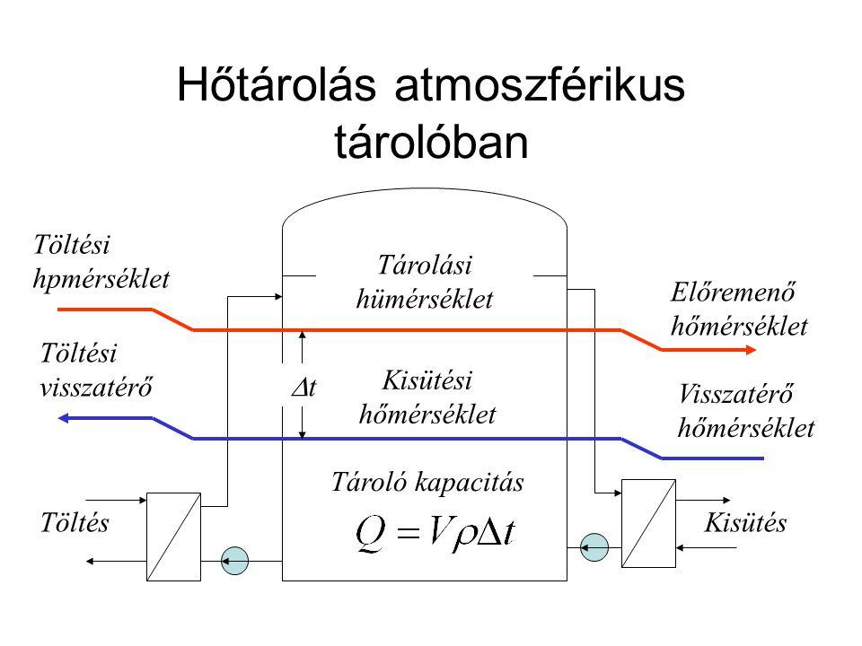 Hőtárolás atmoszférikus tárolóban
