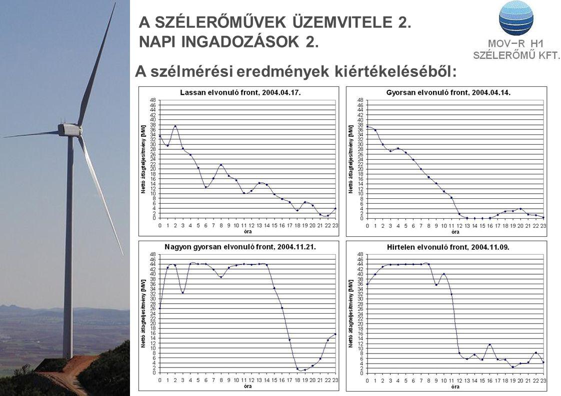 A SZÉLERŐMŰVEK ÜZEMVITELE 2. NAPI INGADOZÁSOK 2.