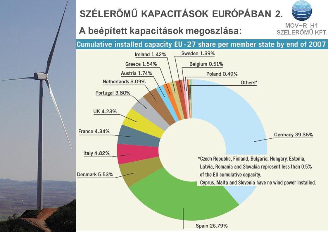 SZÉLERŐMŰ KAPACITÁSOK EURÓPÁBAN 2.