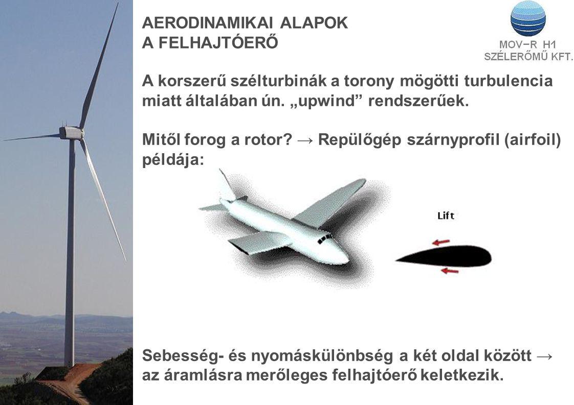 AERODINAMIKAI ALAPOK A FELHAJTÓERŐ