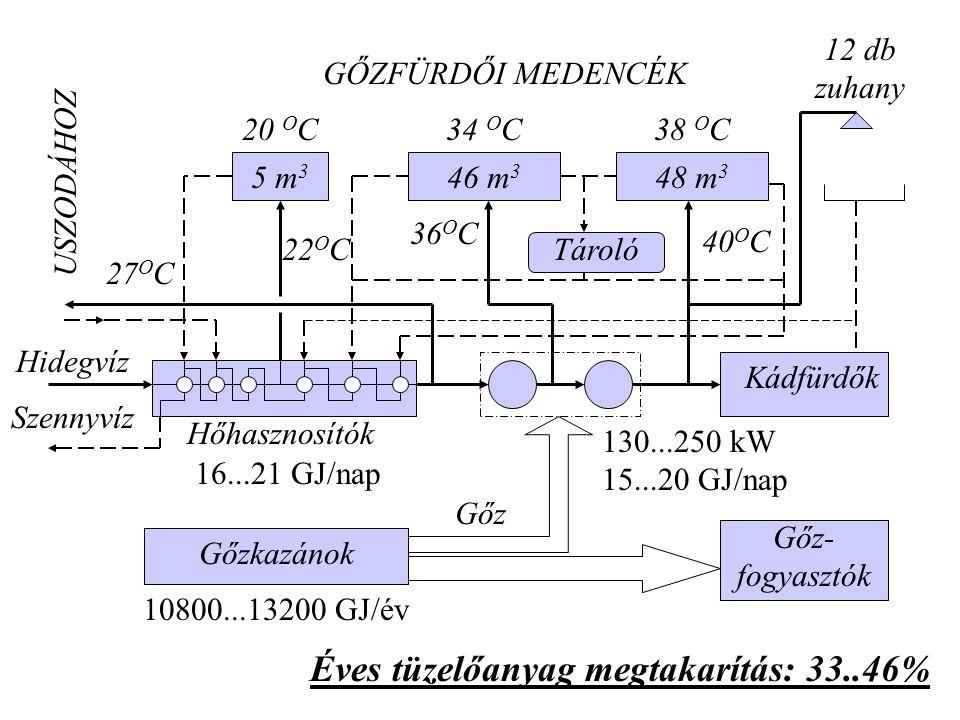Éves tüzelőanyag megtakarítás: 33..46%