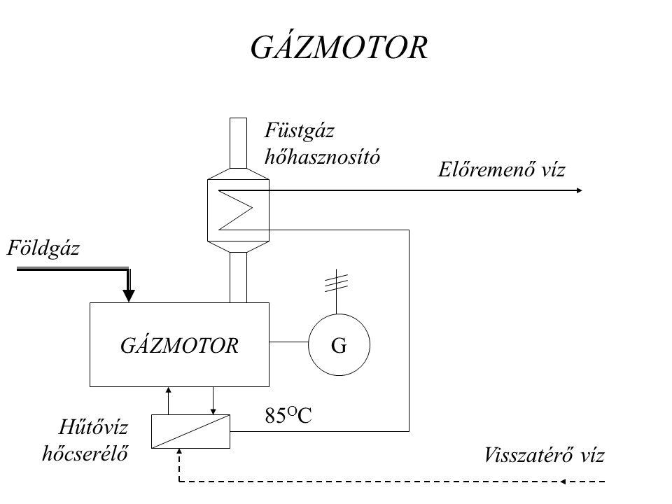 GÁZMOTOR Füstgáz hőhasznosító Előremenő víz Földgáz GÁZMOTOR G 85OC