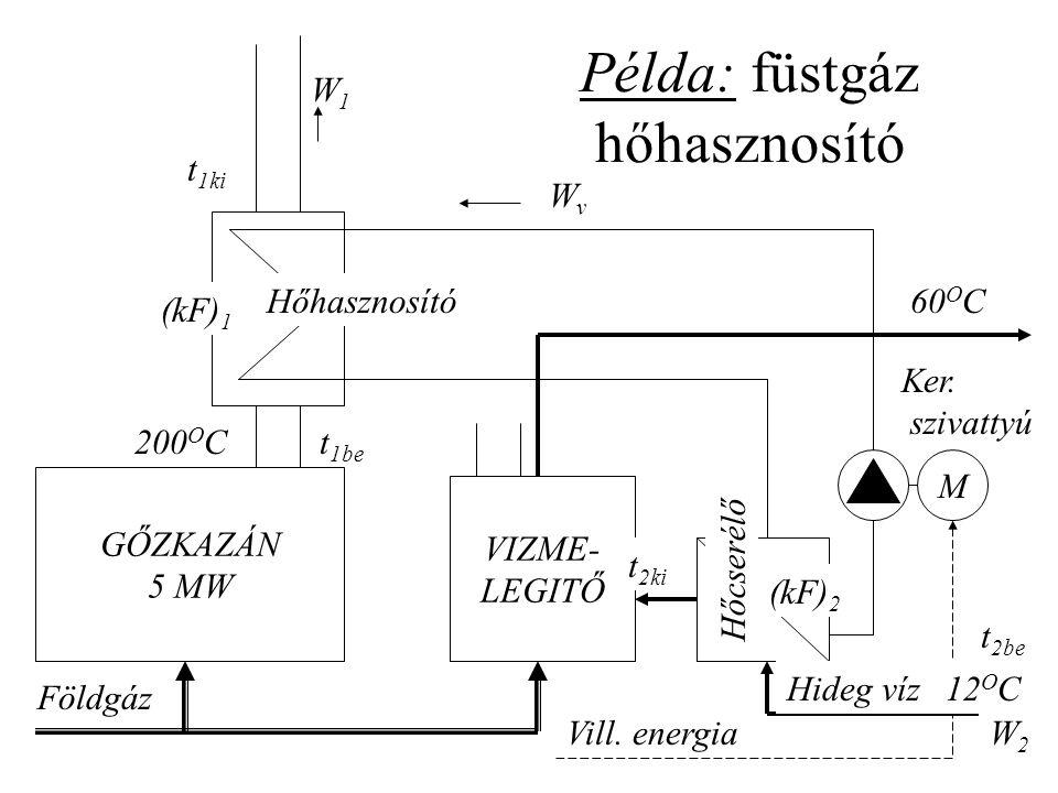 Példa: füstgáz hőhasznosító