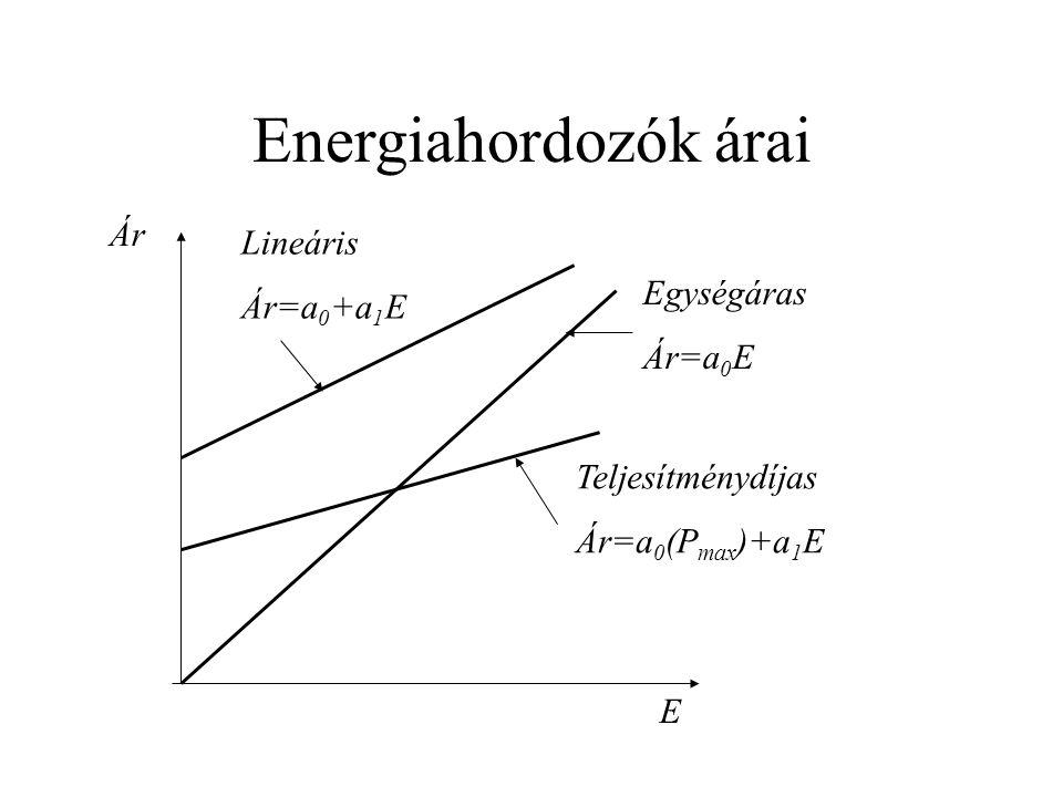 Energiahordozók árai Ár Lineáris Ár=a0+a1E Egységáras Ár=a0E