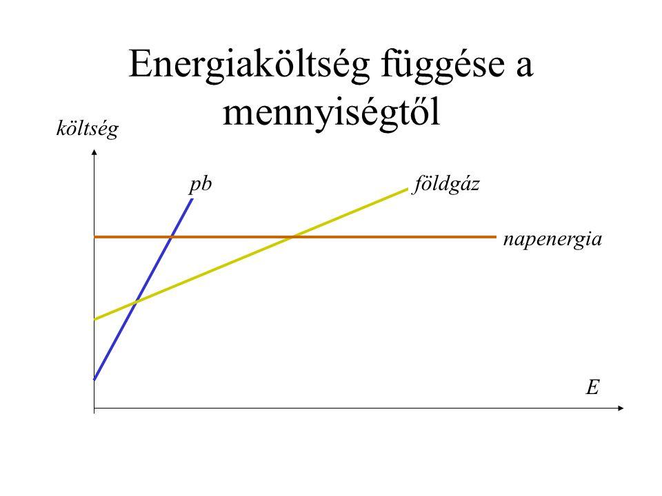 Energiaköltség függése a mennyiségtől