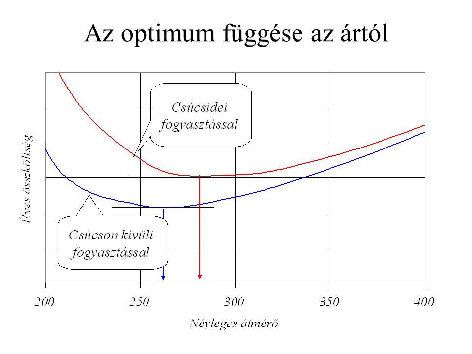 Az optimum függése az ártól