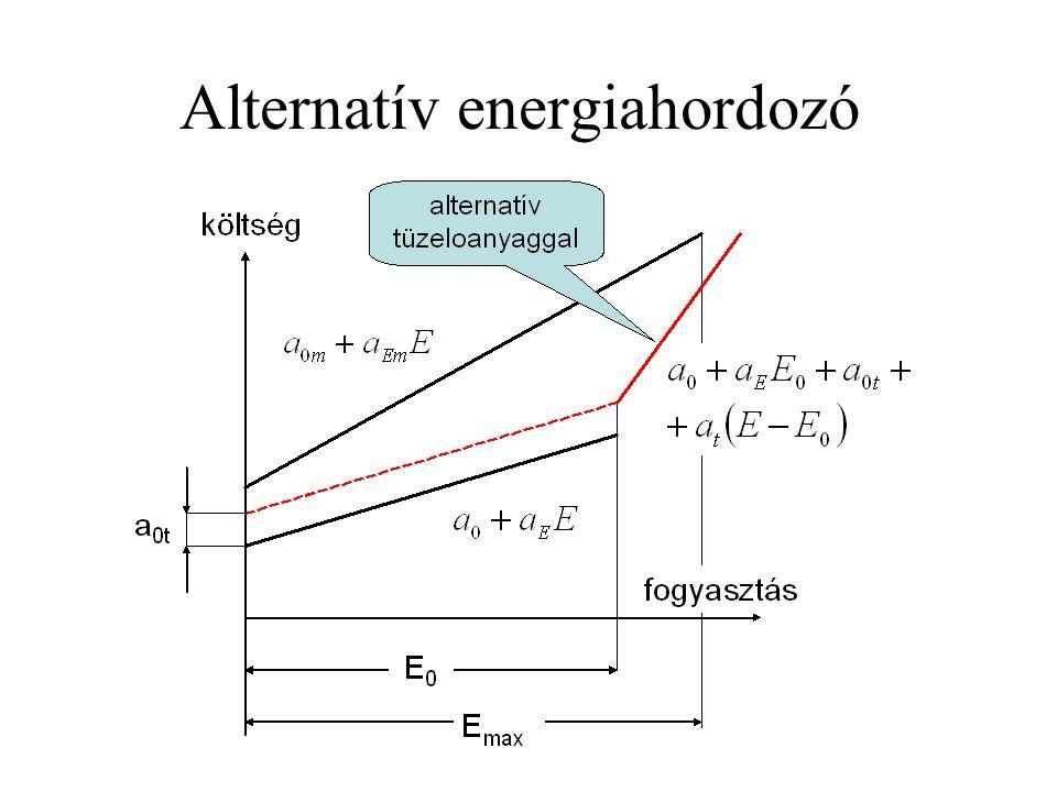 Alternatív energiahordozó