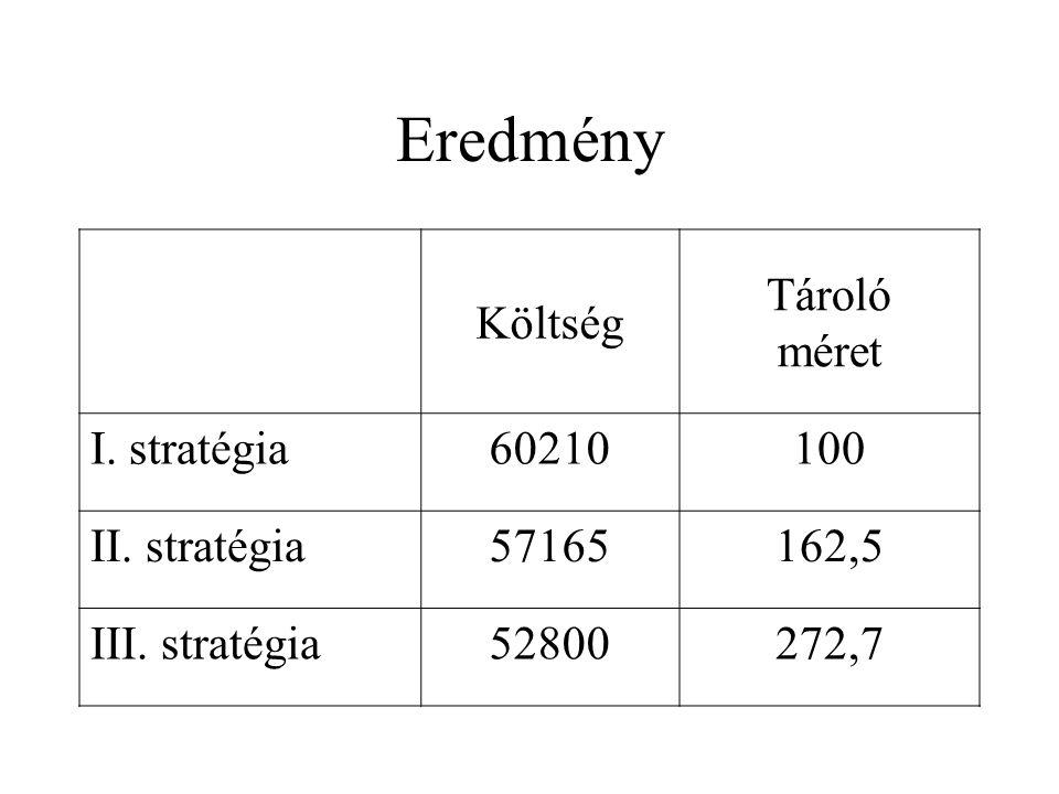 Eredmény Költség Tároló méret I. stratégia 60210 100 II. stratégia