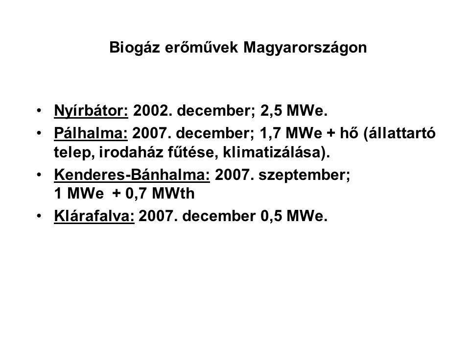 Biogáz erőművek Magyarországon
