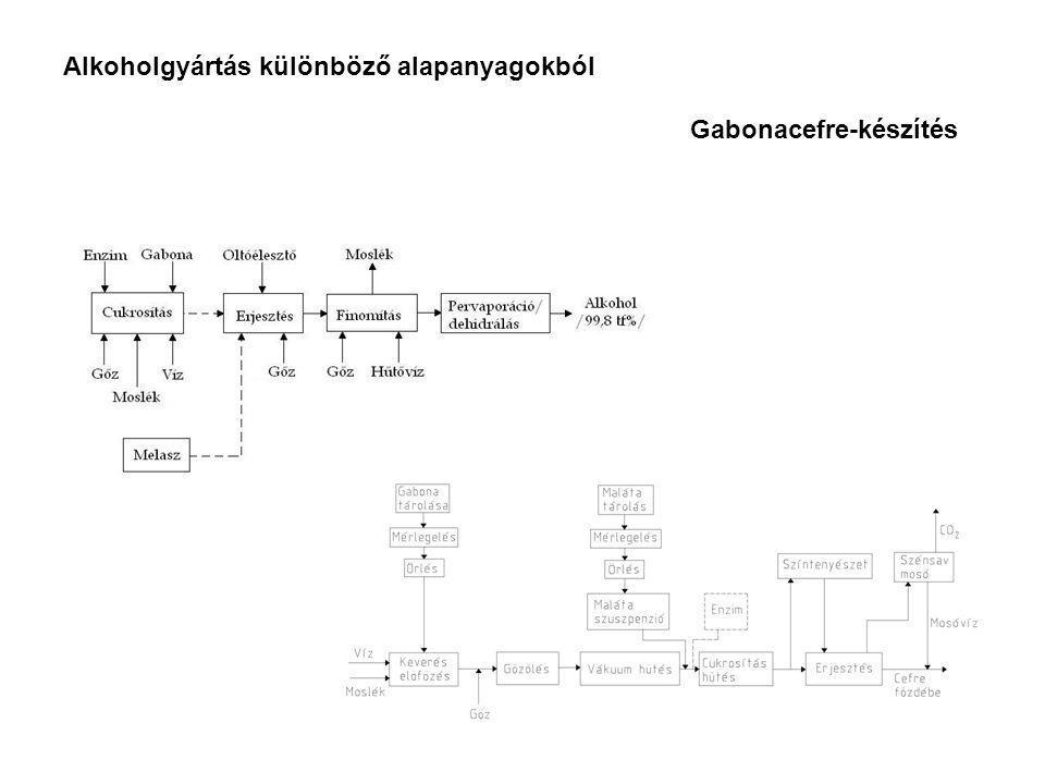Alkoholgyártás különböző alapanyagokból Gabonacefre-készítés