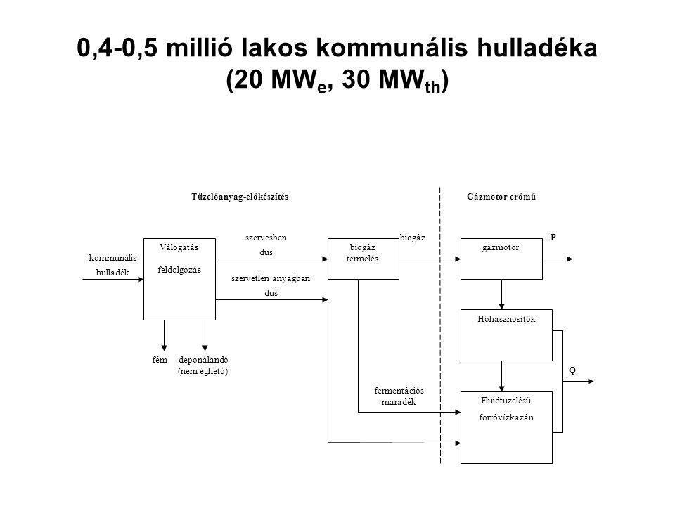 0,4-0,5 millió lakos kommunális hulladéka (20 MWe, 30 MWth)