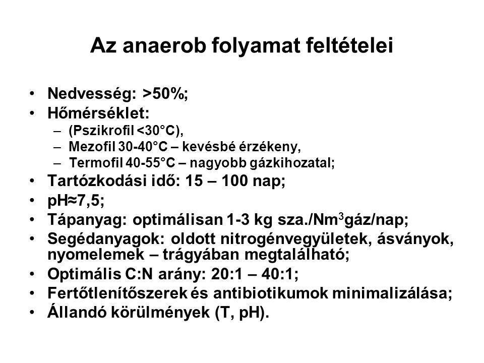 Az anaerob folyamat feltételei