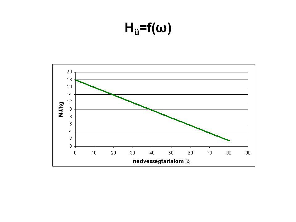 Hü=f(ω)
