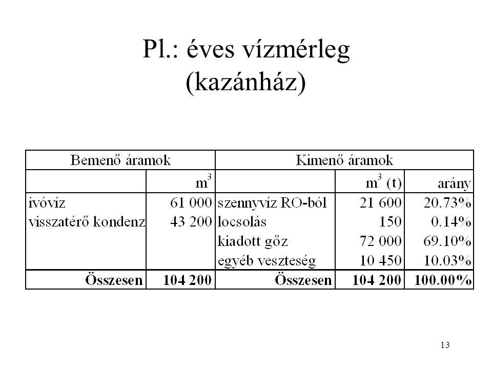 Pl.: éves vízmérleg (kazánház)