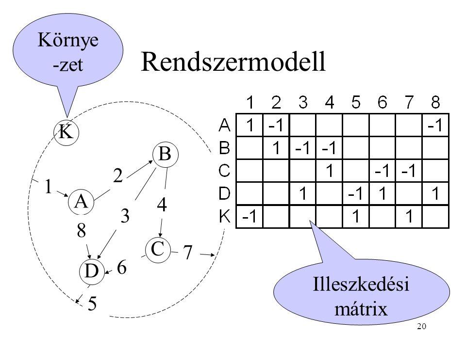 Rendszermodell Környe-zet K B 2 1 A 4 3 8 C 7 6 D Illeszkedési mátrix