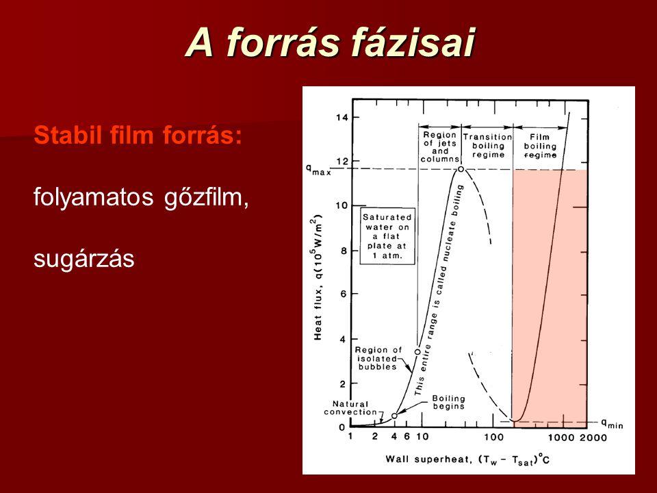 A forrás fázisai Stabil film forrás: folyamatos gőzfilm, sugárzás