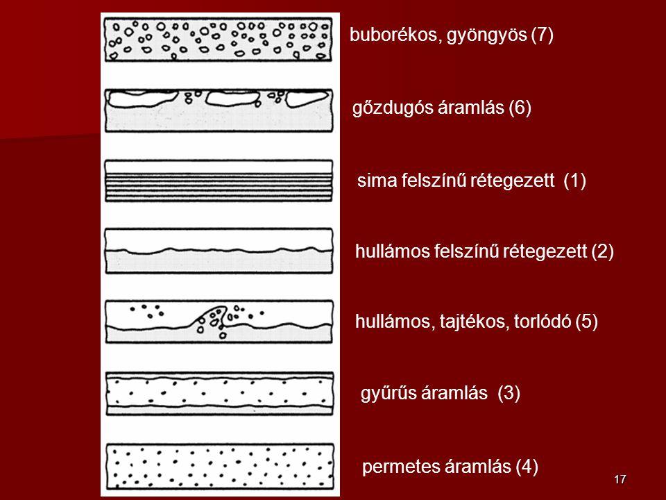 buborékos, gyöngyös (7) gőzdugós áramlás (6) sima felszínű rétegezett (1) hullámos felszínű rétegezett (2)