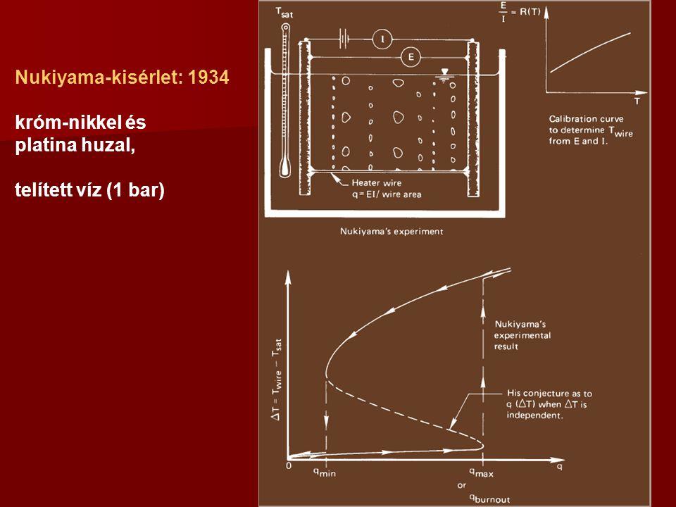 Nukiyama-kisérlet: 1934 króm-nikkel és platina huzal, telített víz (1 bar)