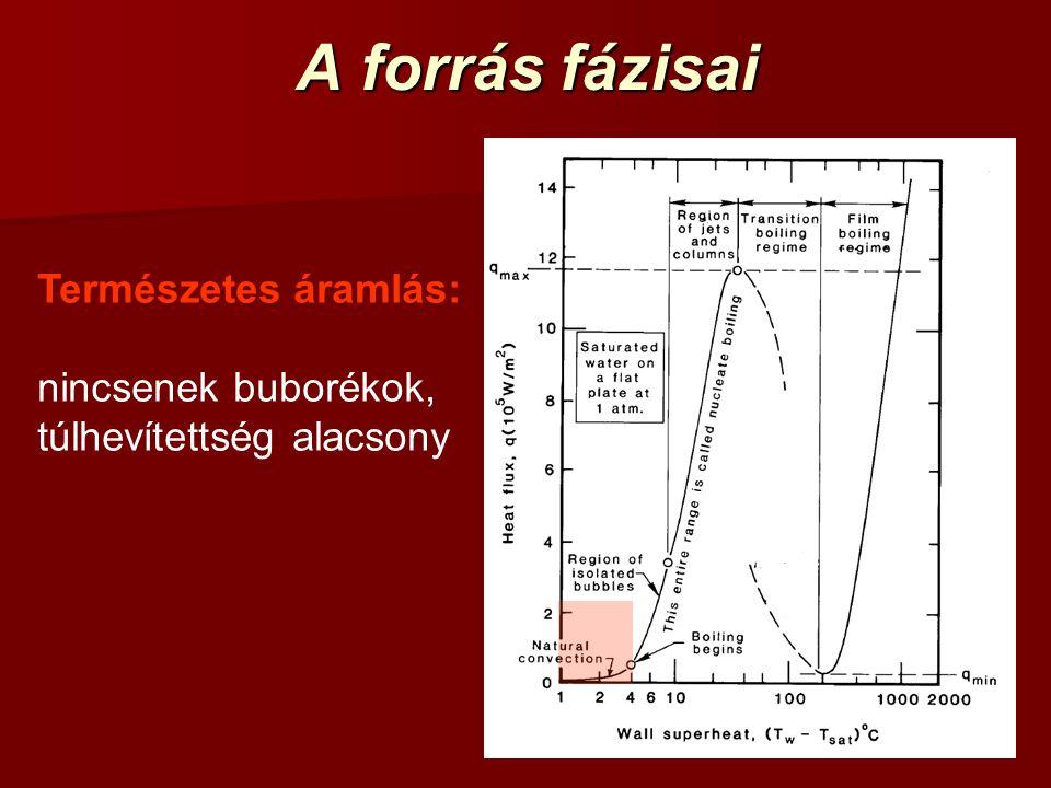 A forrás fázisai Természetes áramlás: nincsenek buborékok,