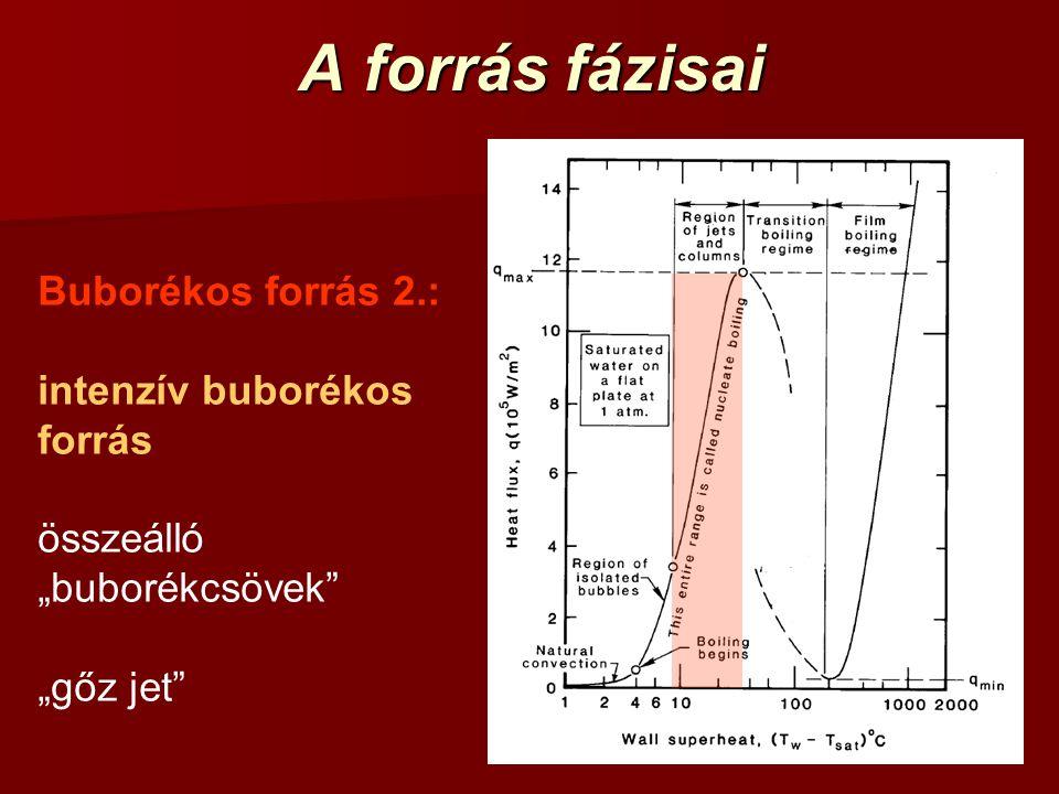 A forrás fázisai Buborékos forrás 2.: intenzív buborékos forrás