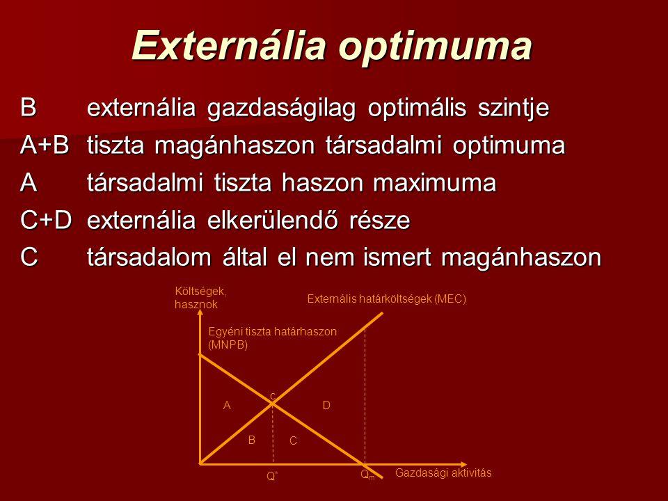 Externália optimuma B externália gazdaságilag optimális szintje