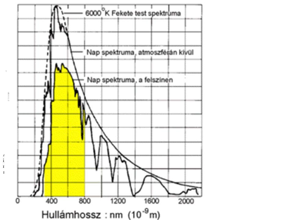 A napsugárzás spektrális eloszlása A látható fény az ibolyától a vörösig.