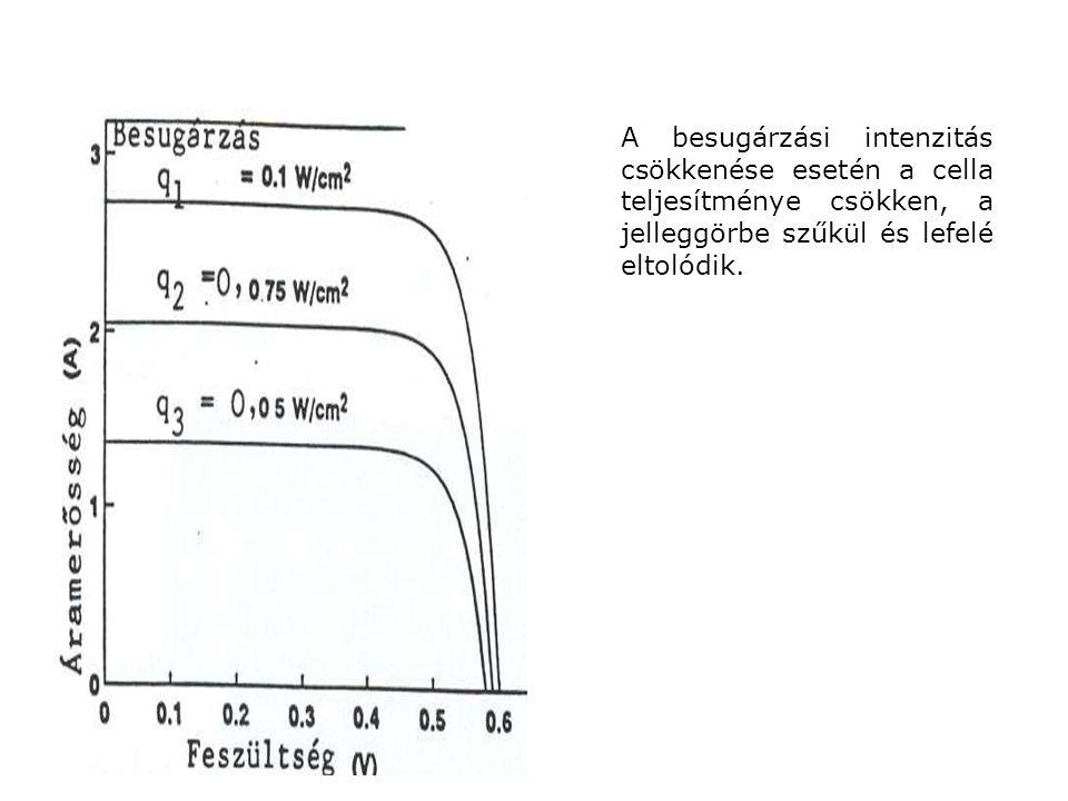 A besugárzási intenzitás csökkenése esetén a cella teljesítménye csökken, a jelleggörbe szűkül és lefelé eltolódik.