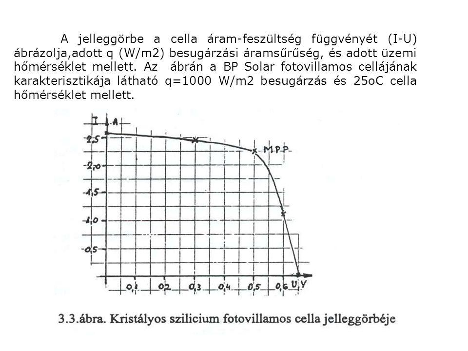 A jelleggörbe a cella áram-feszültség függvényét (I-U) ábrázolja,adott q (W/m2) besugárzási áramsűrűség, és adott üzemi hőmérséklet mellett.