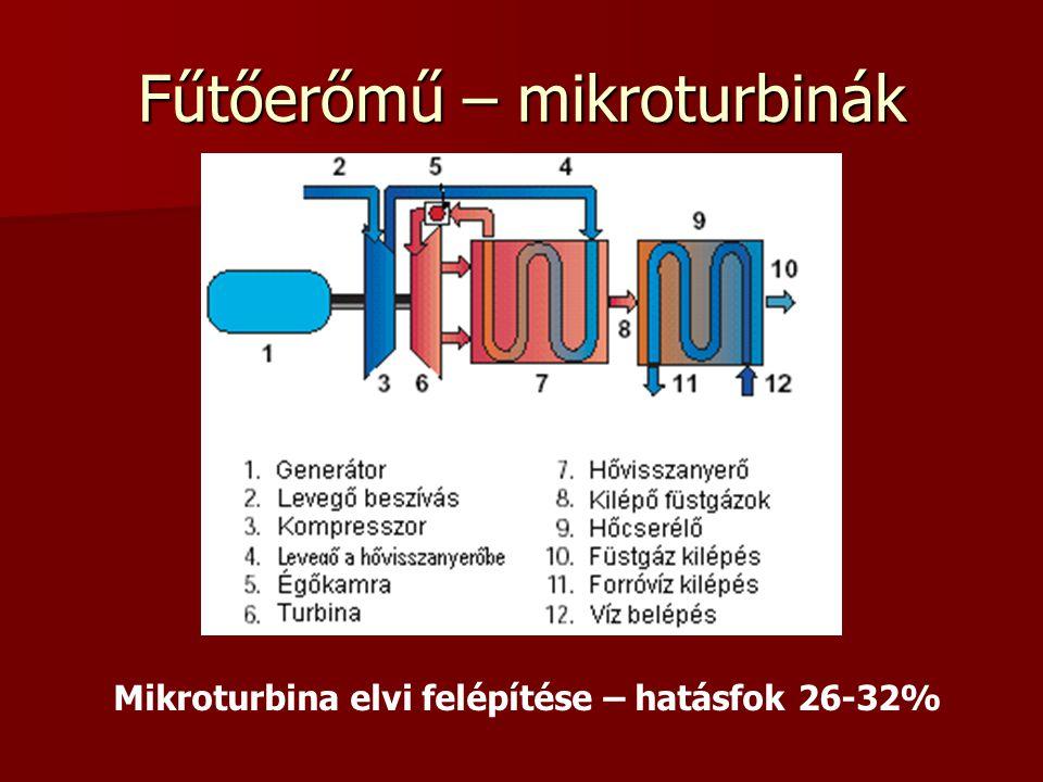 Fűtőerőmű – mikroturbinák
