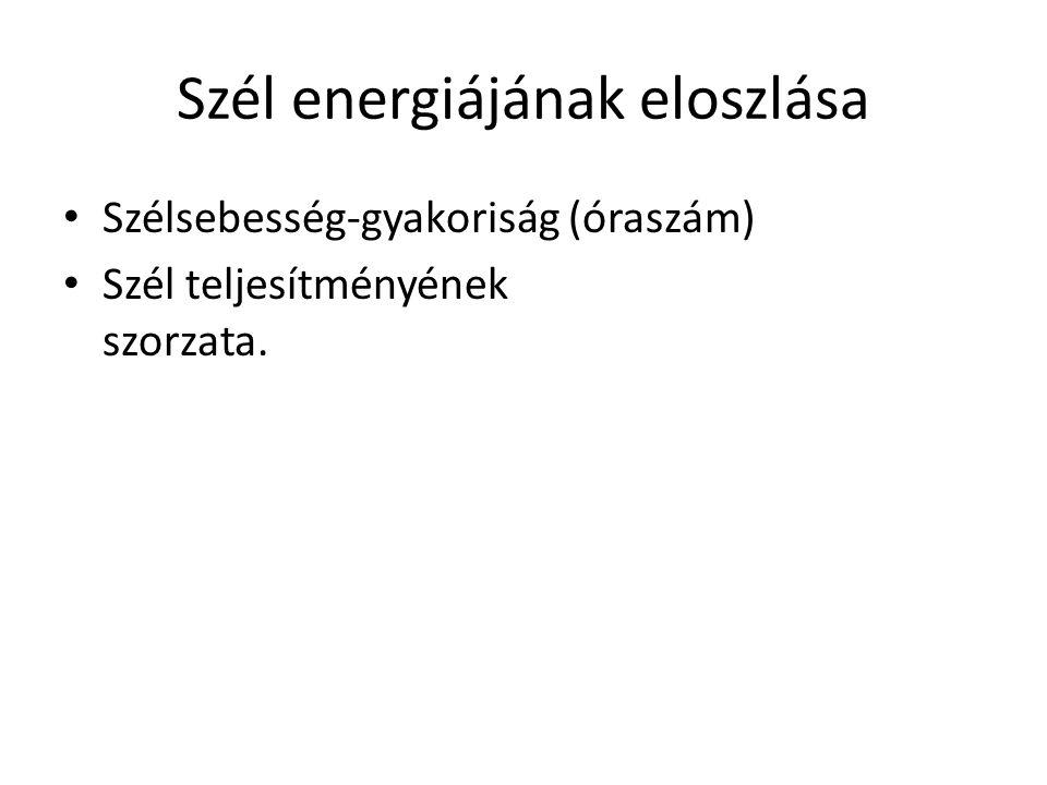 Szél energiájának eloszlása