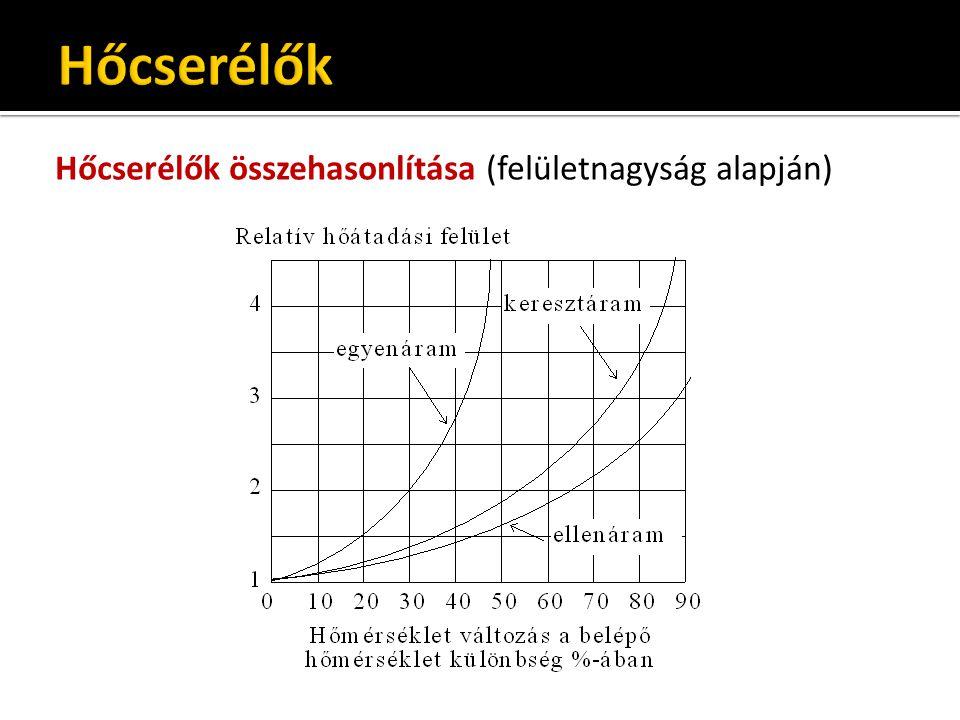 Hőcserélők Hőcserélők összehasonlítása (felületnagyság alapján)