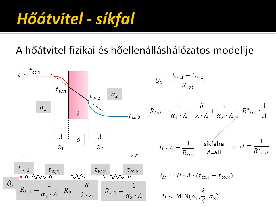 Hőátvitel - síkfal A hőátvitel fizikai és hőellenálláshálózatos modellje. 𝑡 ∞,1. 𝑡. 𝑄 𝑥 = 𝑡 ∞,1 − 𝑡 ∞,2 𝑅 𝑡𝑜𝑡.