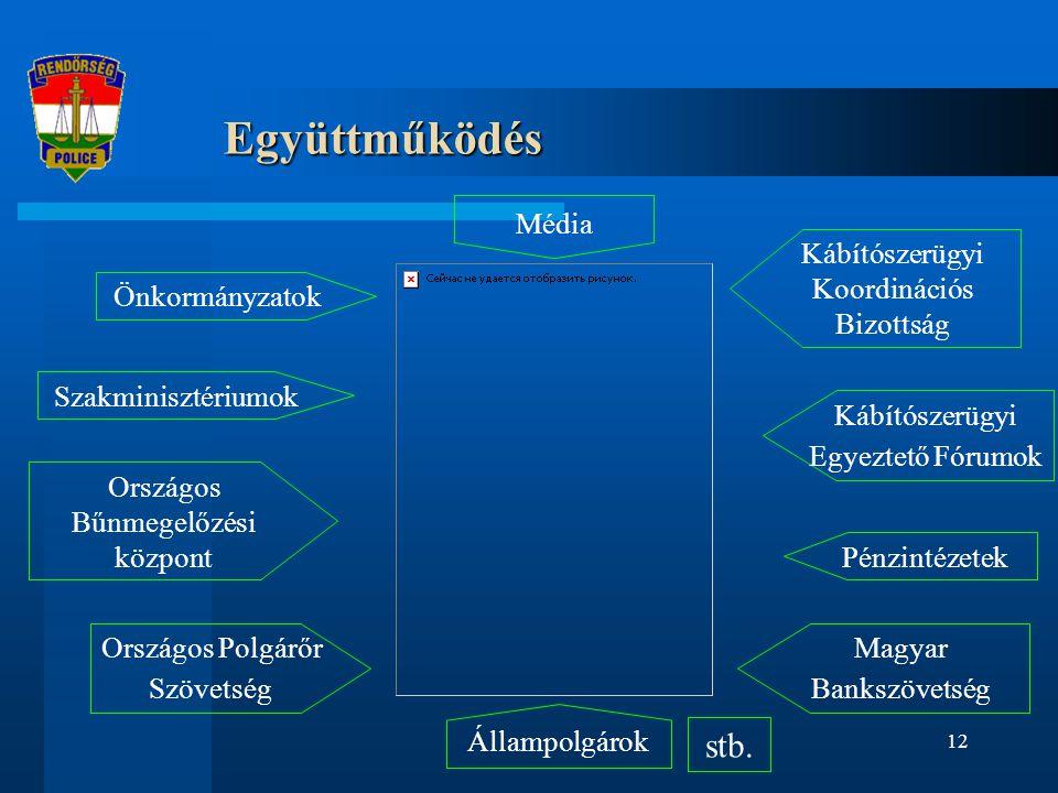 Együttműködés stb. Média Kábítószerügyi Koordinációs Bizottság