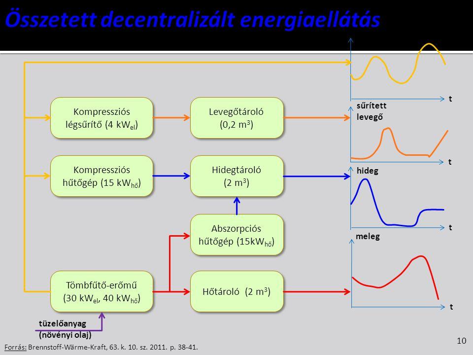 Összetett decentralizált energiaellátás