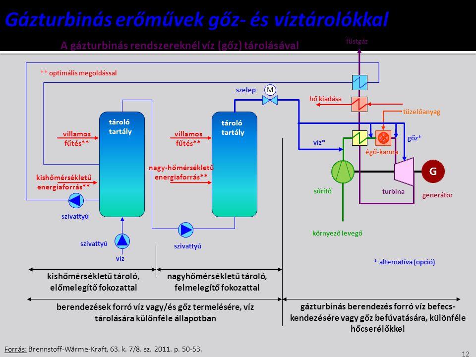 Gázturbinás erőművek gőz- és víztárolókkal