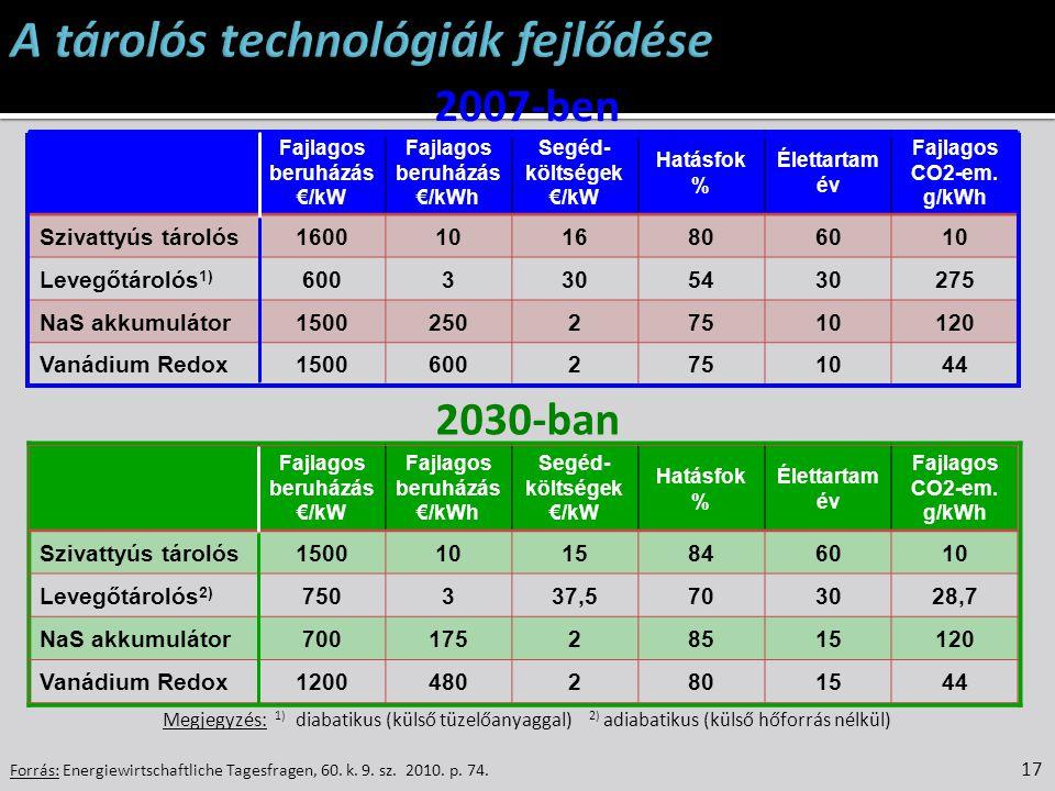 Fajlagos beruházás €/kWh Fajlagos beruházás €/kWh