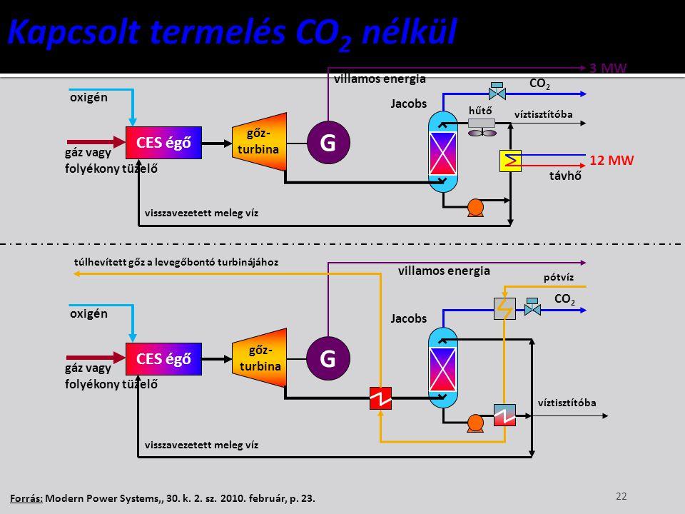 Kapcsolt termelés CO2 nélkül