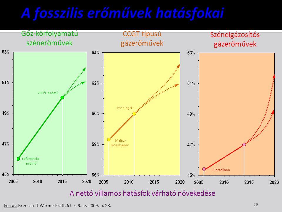 A fosszilis erőművek hatásfokai