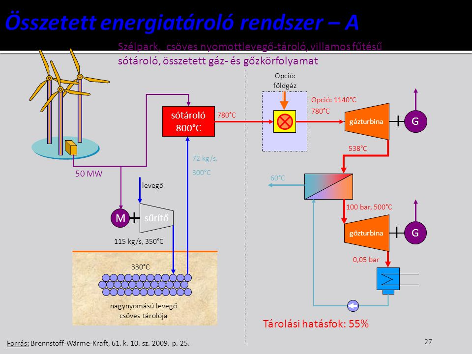 Összetett energiatároló rendszer – A