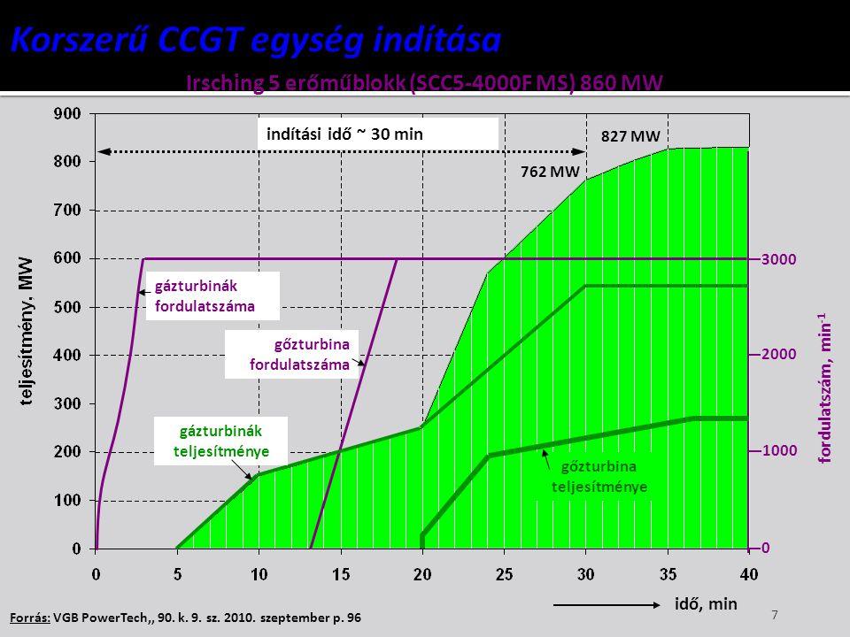 Korszerű CCGT egység indítása