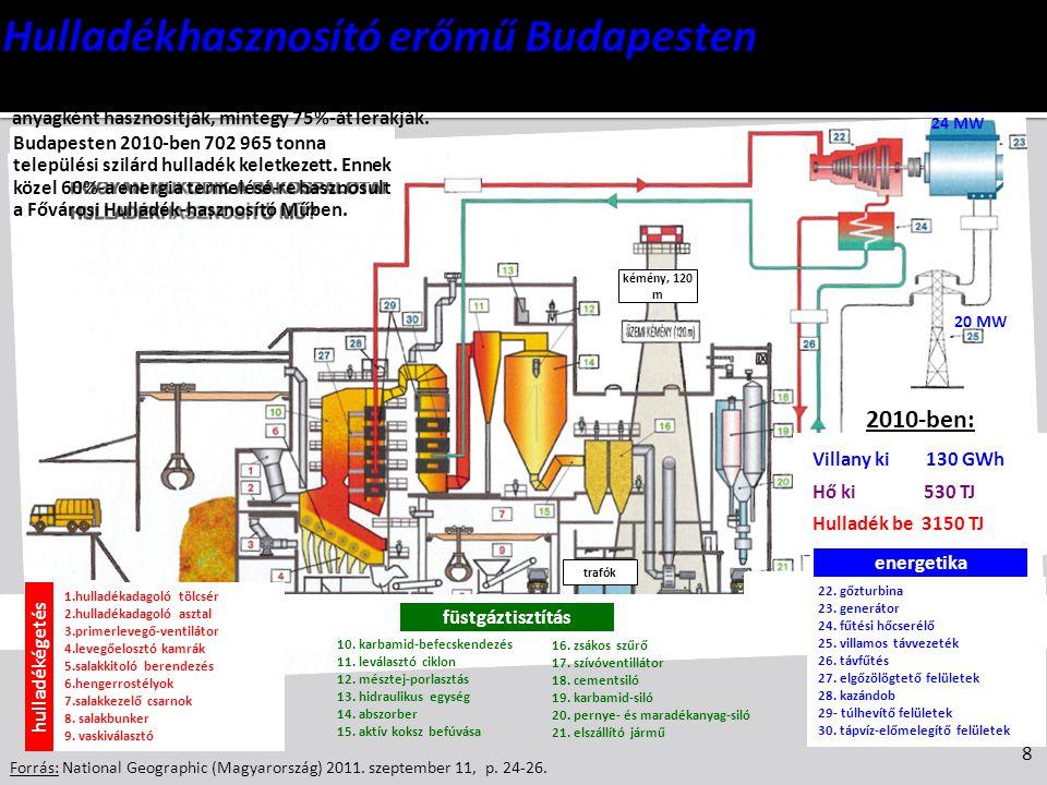 Hulladékhasznosító erőmű Budapesten