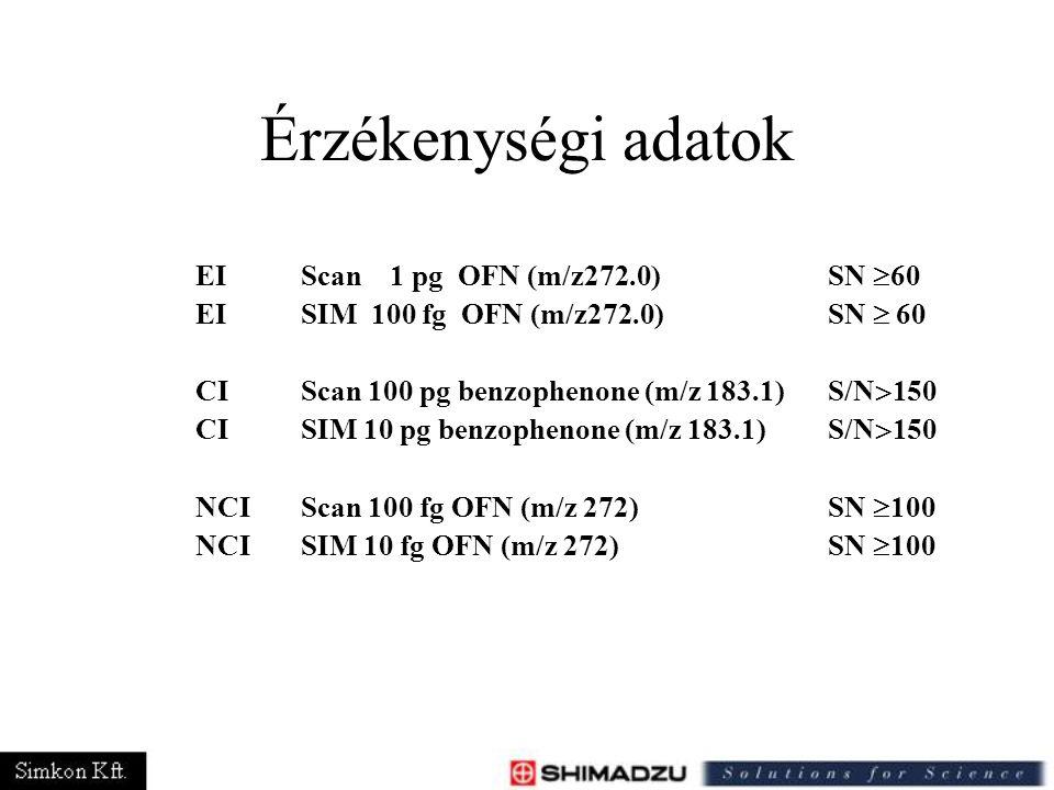 Érzékenységi adatok EI Scan 1 pg OFN (m/z272.0) SN 60