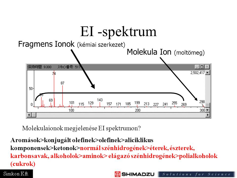 EI -spektrum Fragmens Ionok (kémiai szerkezet) Molekula Ion (moltömeg)