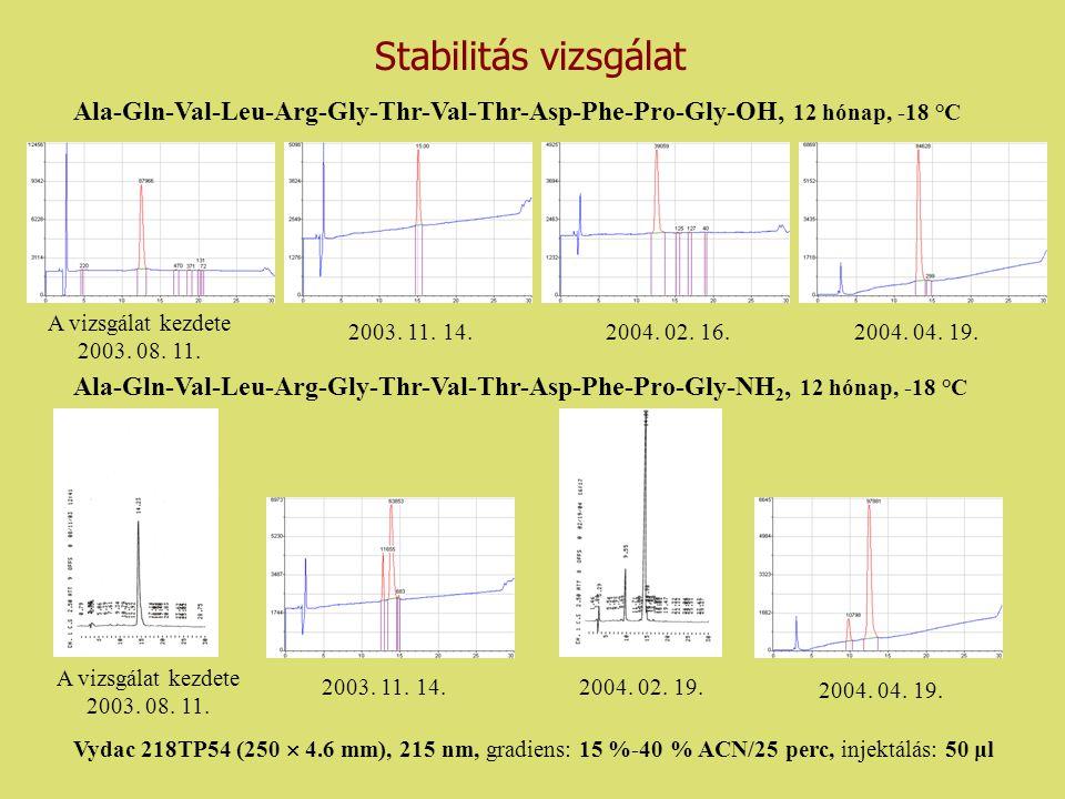 Stabilitás vizsgálat Ala-Gln-Val-Leu-Arg-Gly-Thr-Val-Thr-Asp-Phe-Pro-Gly-OH, 12 hónap, -18 °C. A vizsgálat kezdete.