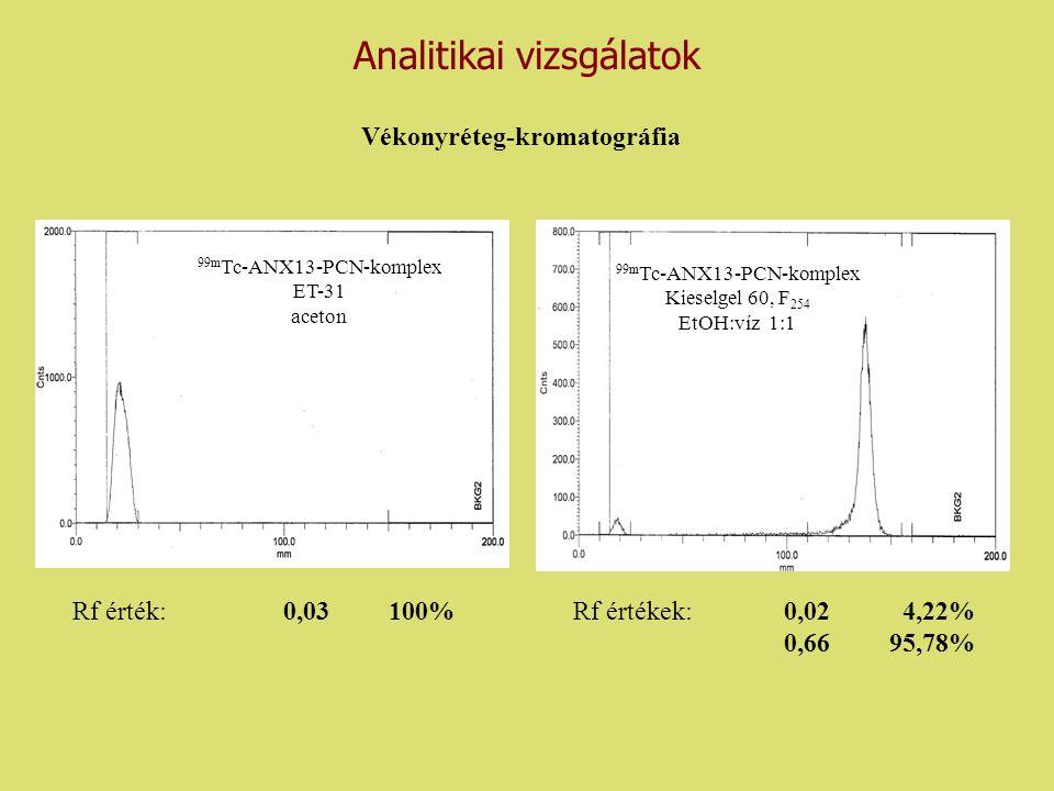 Vékonyréteg-kromatográfia