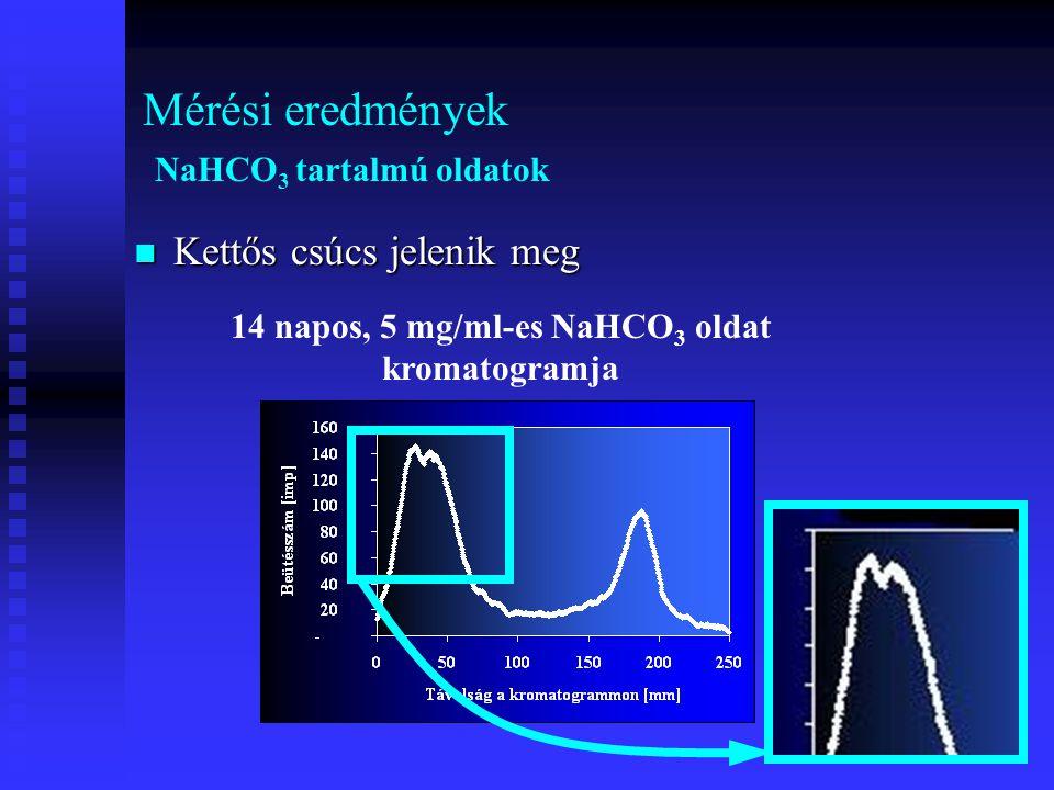 Mérési eredmények NaHCO3 tartalmú oldatok
