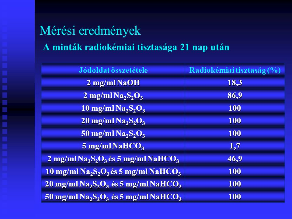 Mérési eredmények A minták radiokémiai tisztasága 21 nap után