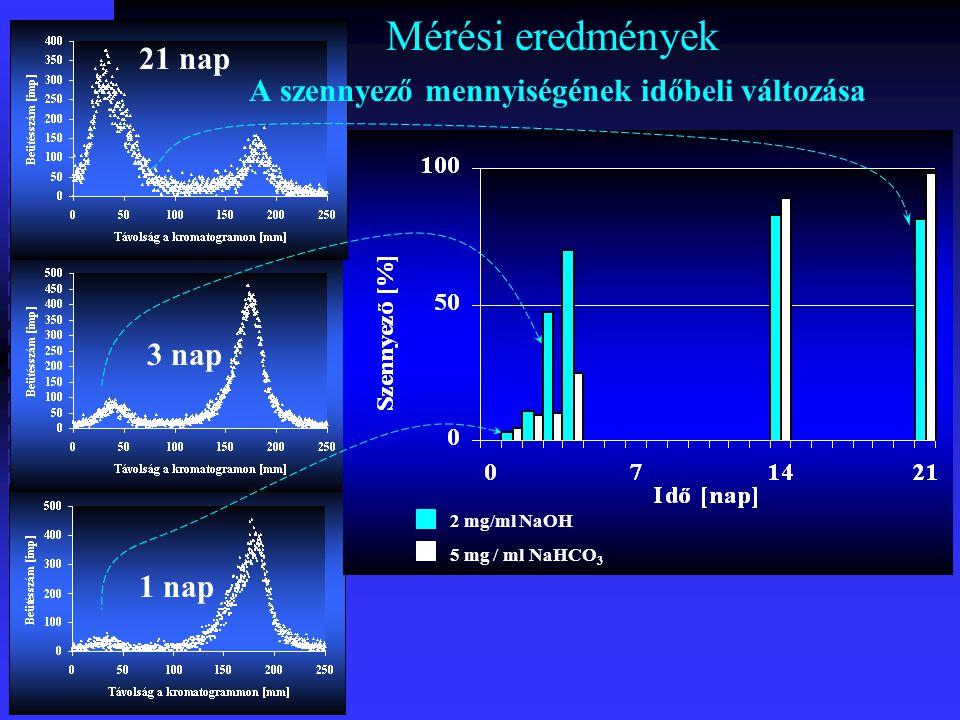 Mérési eredmények A szennyező mennyiségének időbeli változása