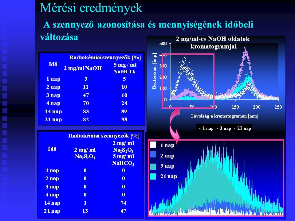 Mérési eredmények A szennyező azonosítása és mennyiségének időbeli változása